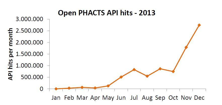 2013-12-09_API-usage-graph-1