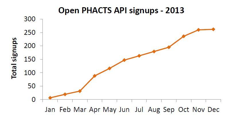 2013-12-09_API-usage-graph-2