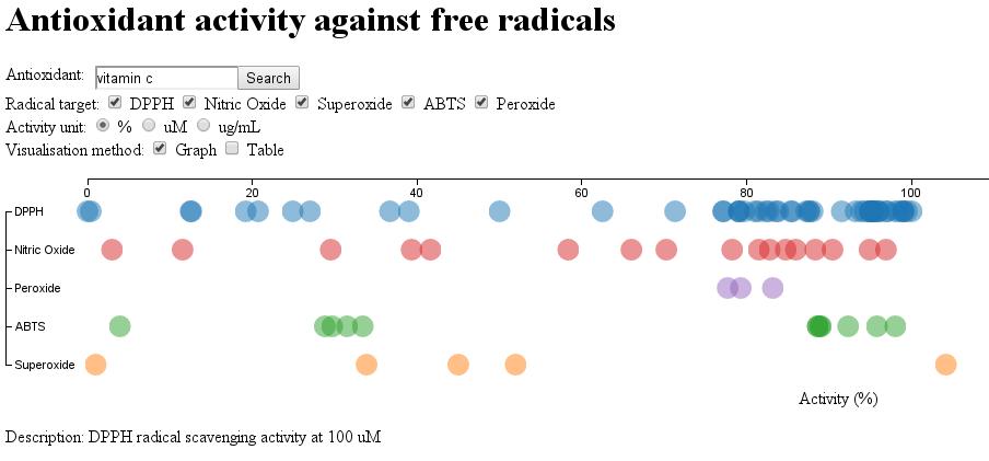 Antioxidant activity against free radicals
