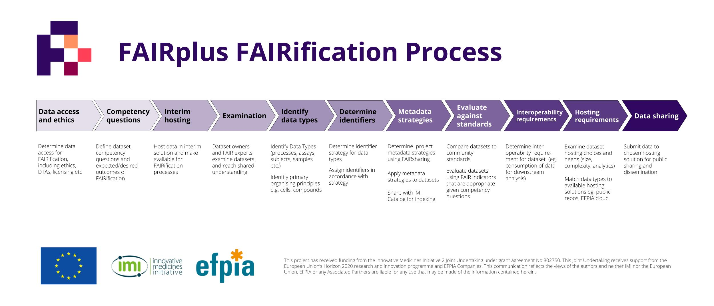 FAIRification process